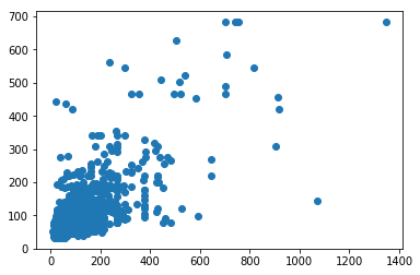 An example of a Linear Regression